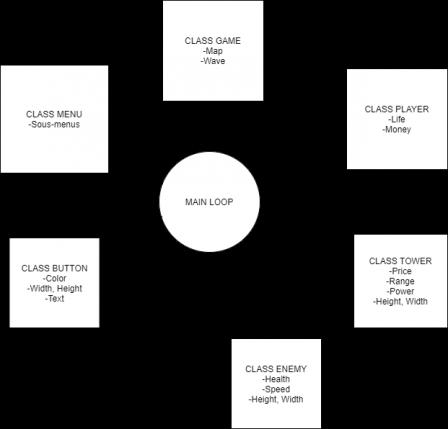 GameDiagram.png, mai 2021